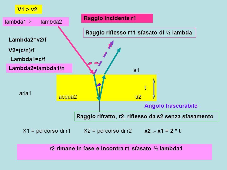r2 rimane in fase e incontra r1 sfasato ½ lambda1