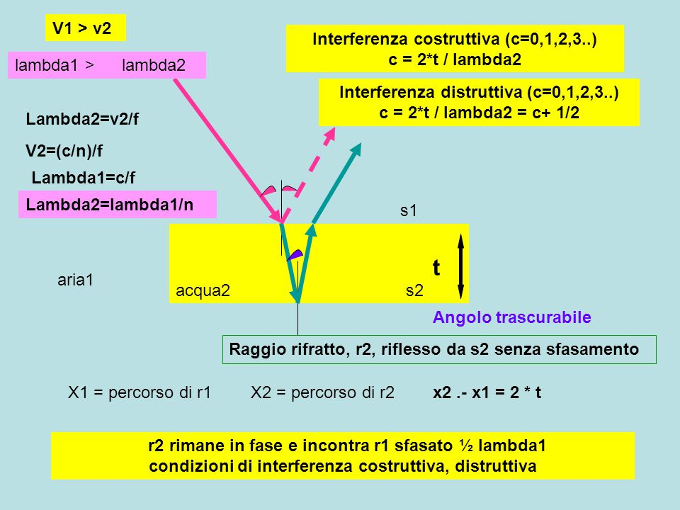 Interferenza distruttiva (c=0,1,2,3..) c = 2*t / lambda2 = c+ 1/2