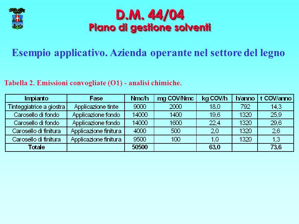 D.M. 44/04 Piano di gestione solventi