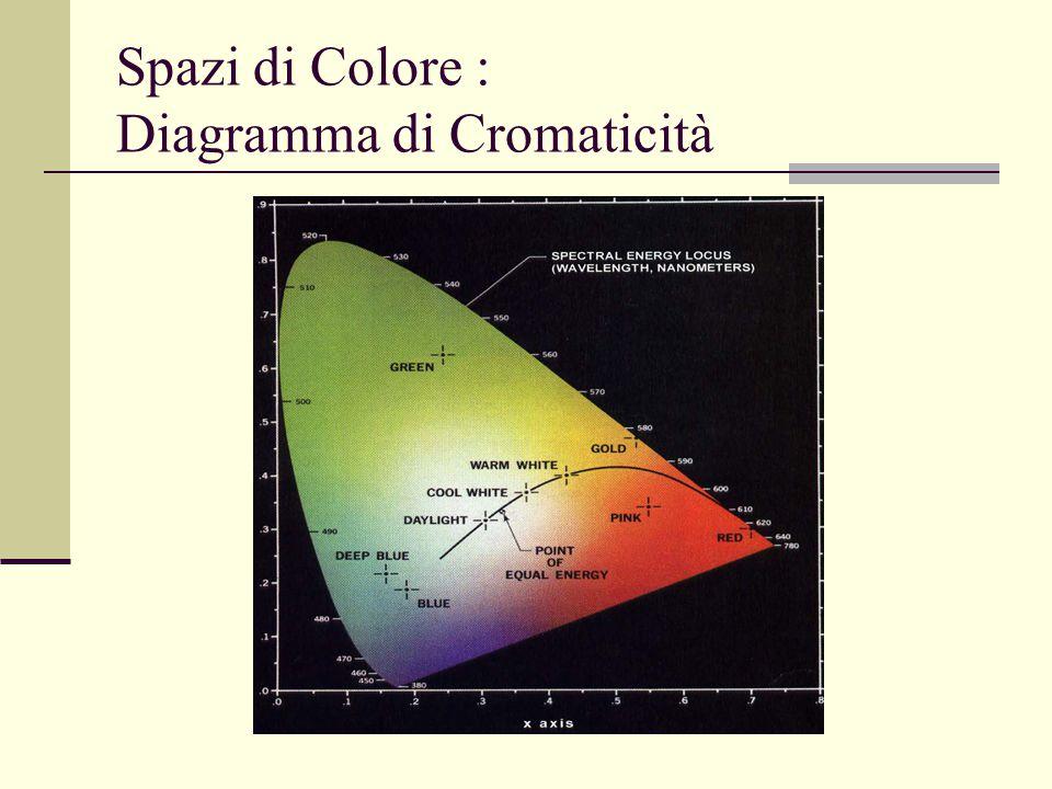 Spazi di Colore : Diagramma di Cromaticità