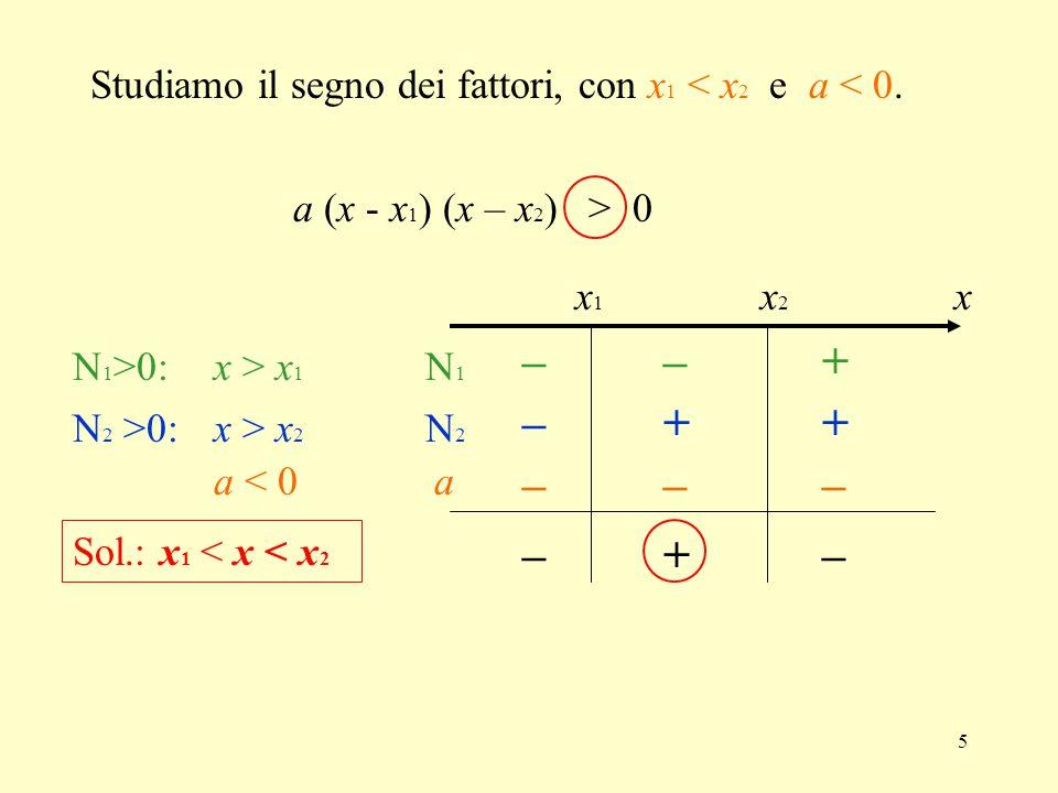 Studiamo il segno dei fattori, con x1 < x2 e a < 0.