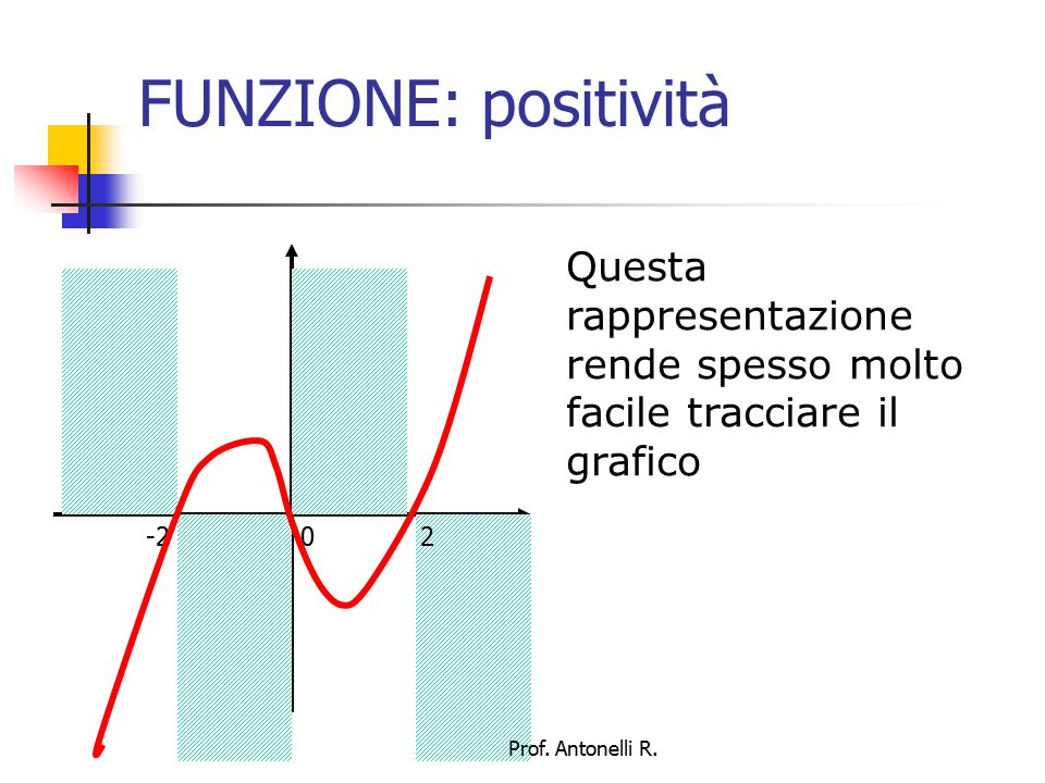 FUNZIONE: positività Questa rappresentazione rende spesso molto facile tracciare il grafico. -2 0 2.