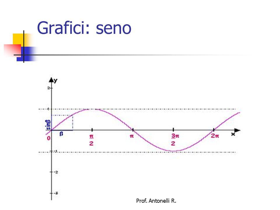 Grafici: seno Prof. Antonelli R.