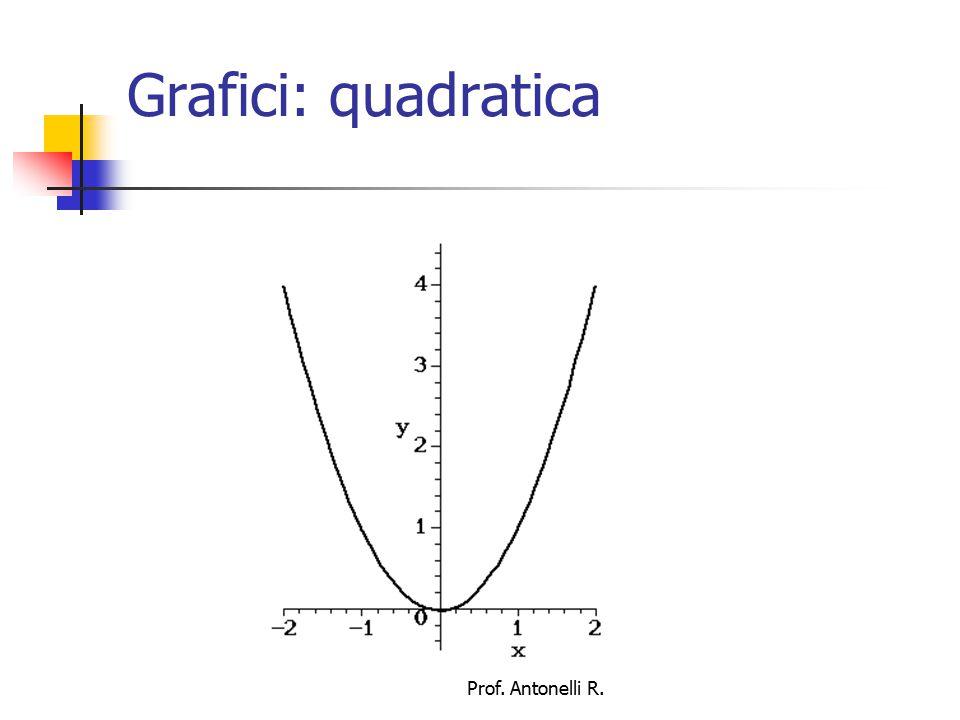 Grafici: quadratica Prof. Antonelli R.