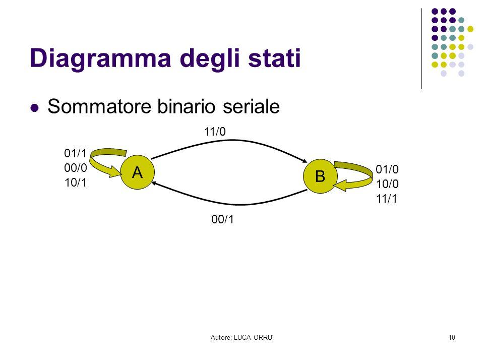 Diagramma degli stati Sommatore binario seriale A B 11/0 01/1 00/0