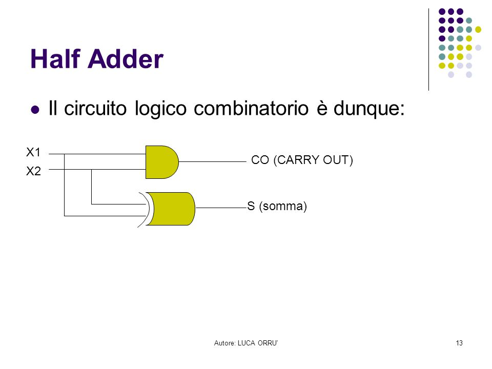 Half Adder Il circuito logico combinatorio è dunque: X1 CO (CARRY OUT)