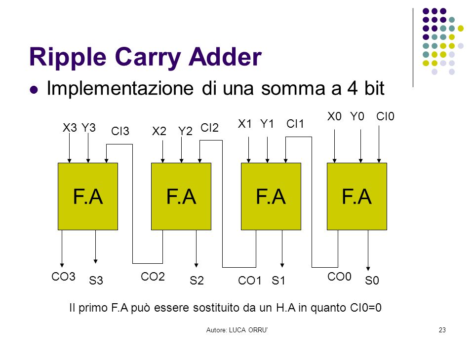Ripple Carry Adder F.A F.A F.A F.A