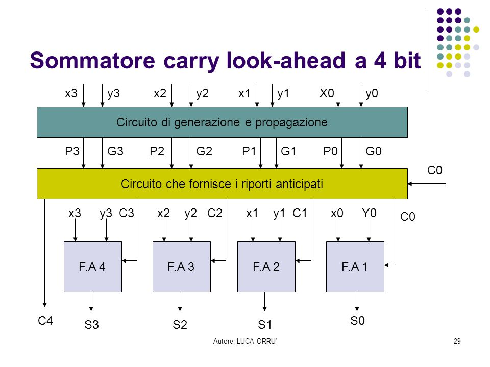 Sommatore carry look-ahead a 4 bit