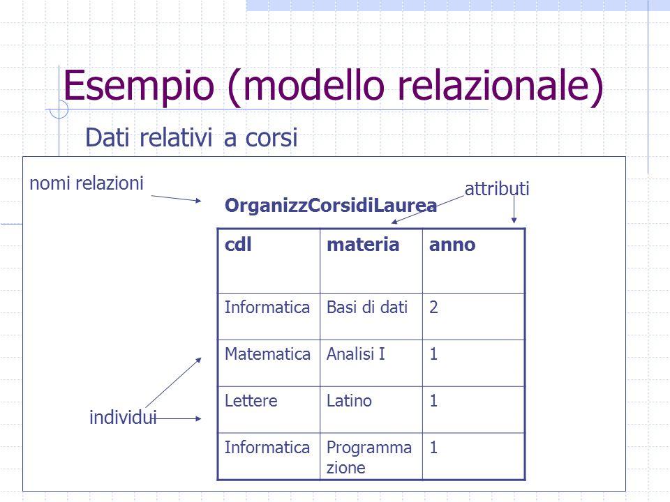 Esempio (modello relazionale)