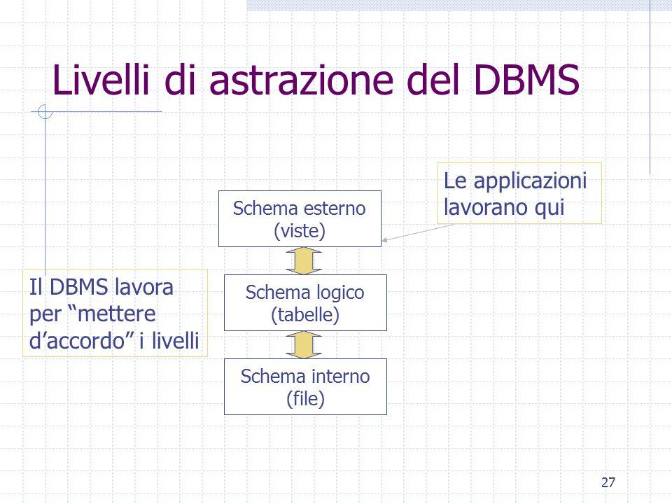 Livelli di astrazione del DBMS