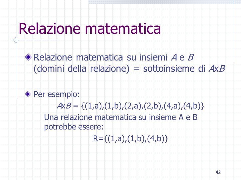 AxB = {(1,a),(1,b),(2,a),(2,b),(4,a),(4,b)}