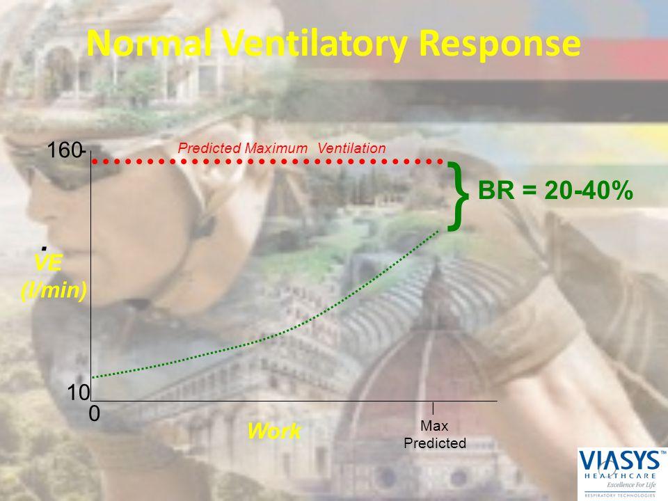 Normal Ventilatory Response