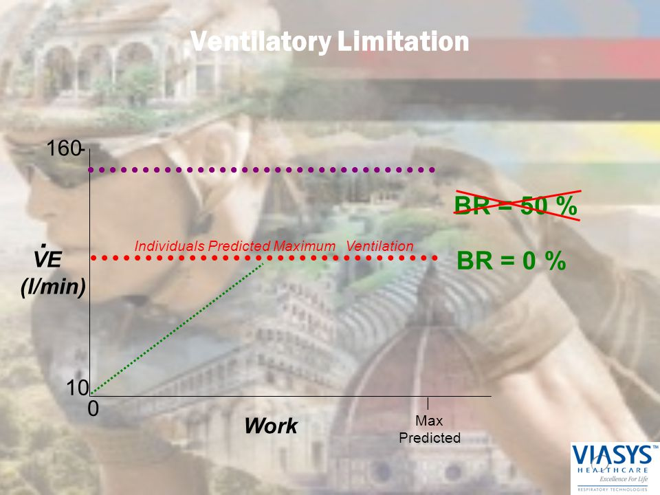 Ventilatory Limitation