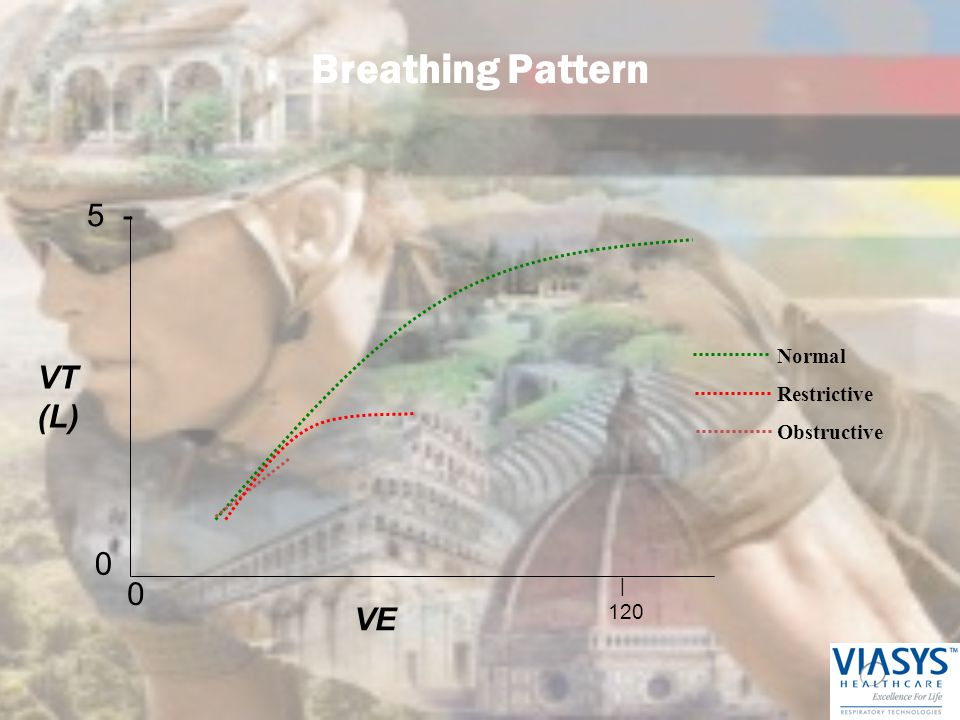 Breathing Pattern 5 - VT (L) VE Normal Restrictive Obstructive 120 |