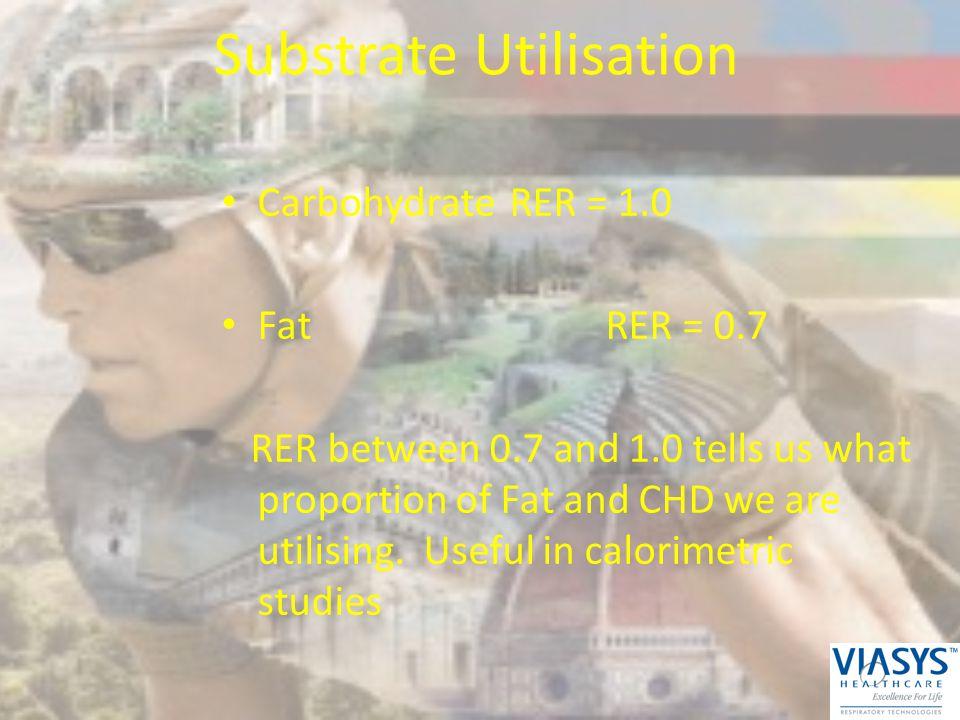 Substrate Utilisation