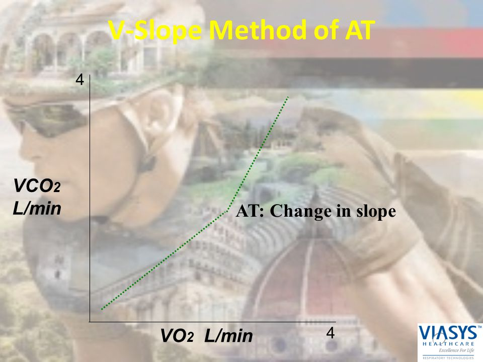V-Slope Method of AT 4 VCO2 L/min AT: Change in slope VO2 L/min 4 29