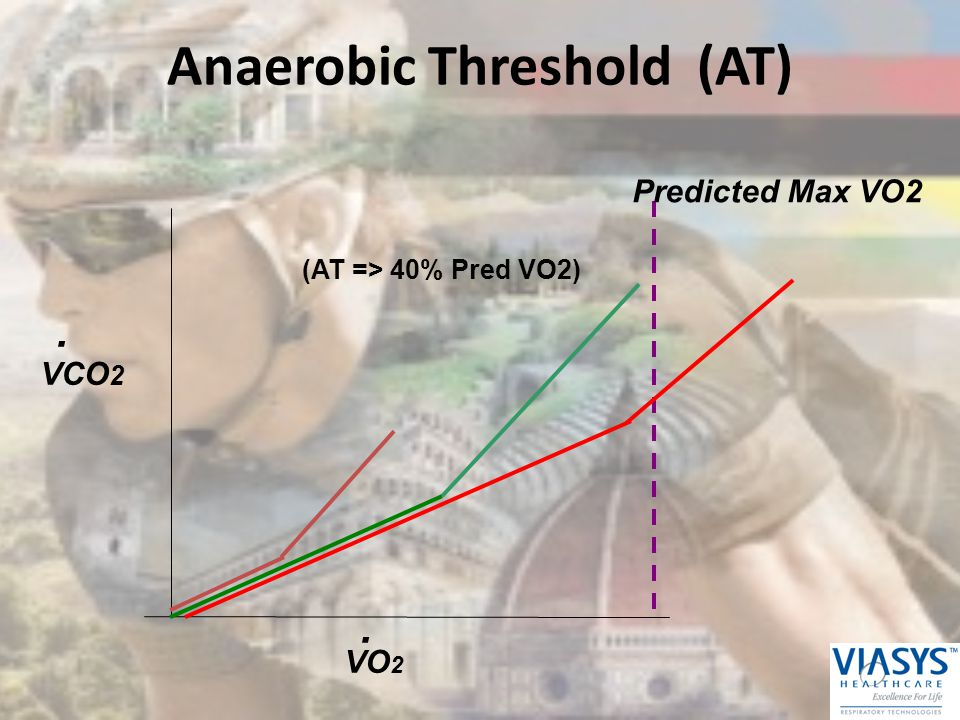 Anaerobic Threshold (AT)