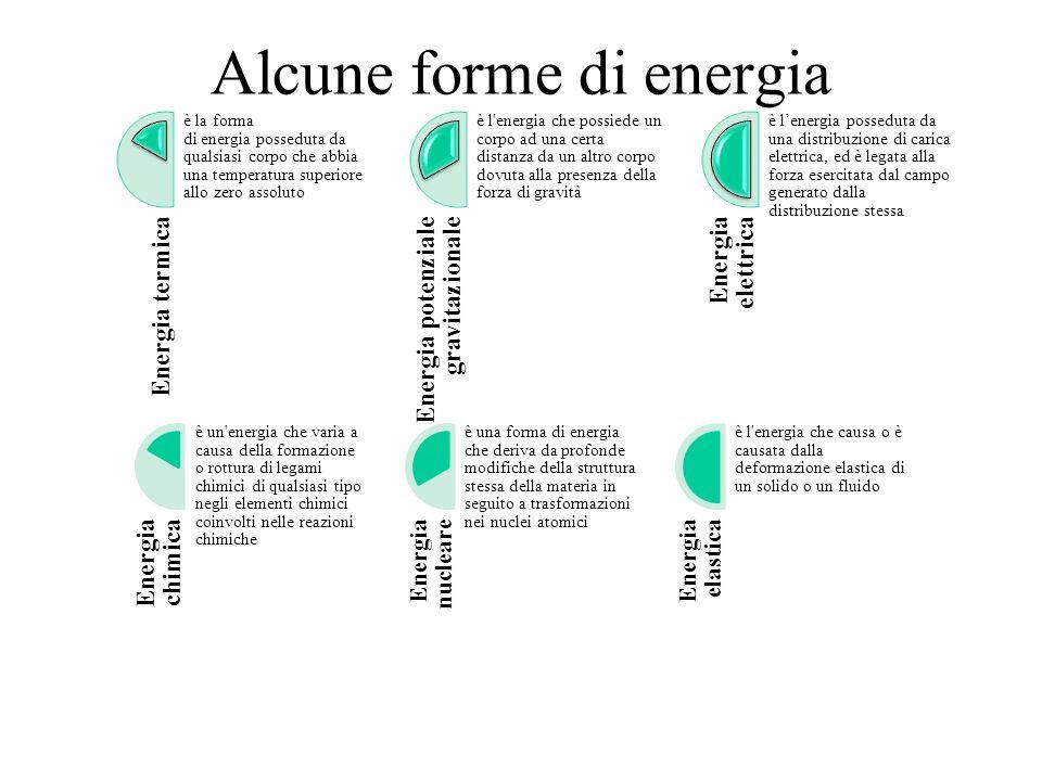 Alcune forme di energia