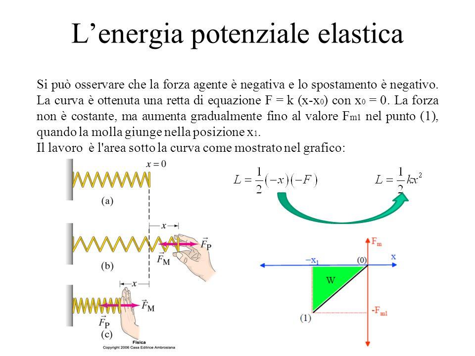 L'energia potenziale elastica