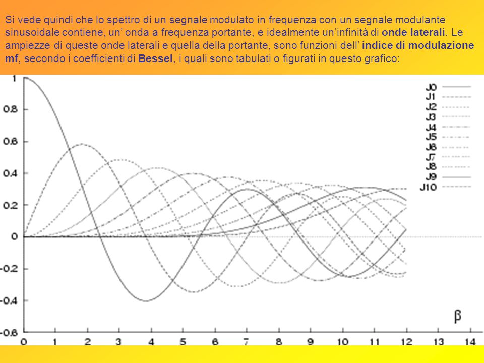 Si vede quindi che lo spettro di un segnale modulato in frequenza con un segnale modulante sinusoidale contiene, un' onda a frequenza portante, e idealmente un'infinità di onde laterali.