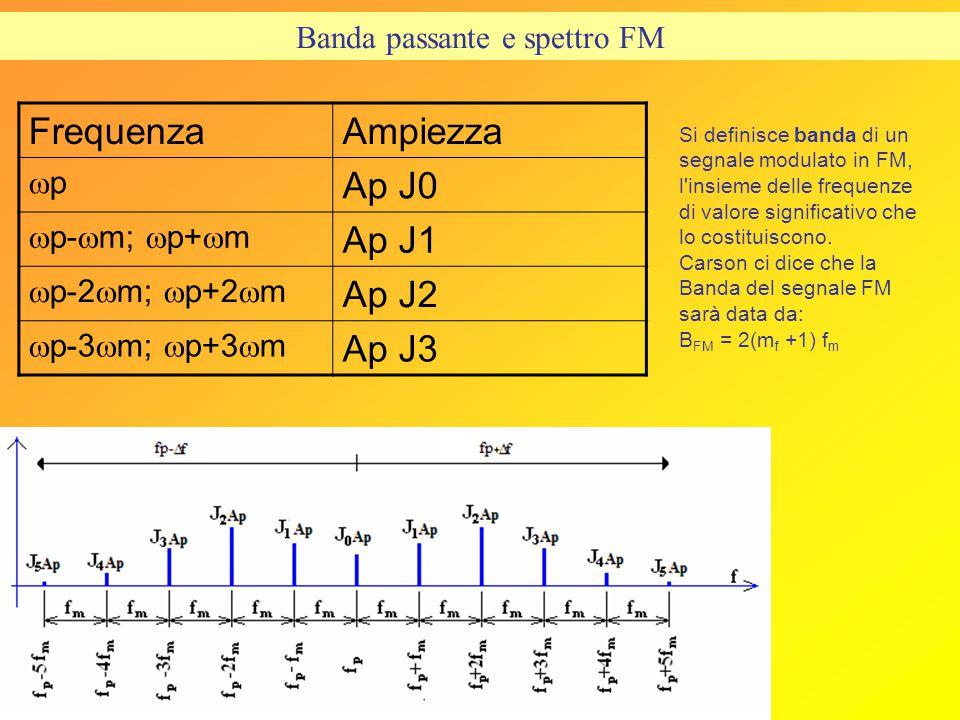 Banda passante e spettro FM