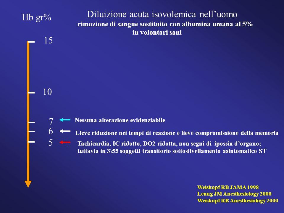 Diluizione acuta isovolemica nell'uomo Hb gr%