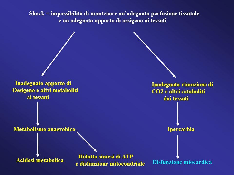 Shock = impossibilità di mantenere un'adeguata perfusione tissutale