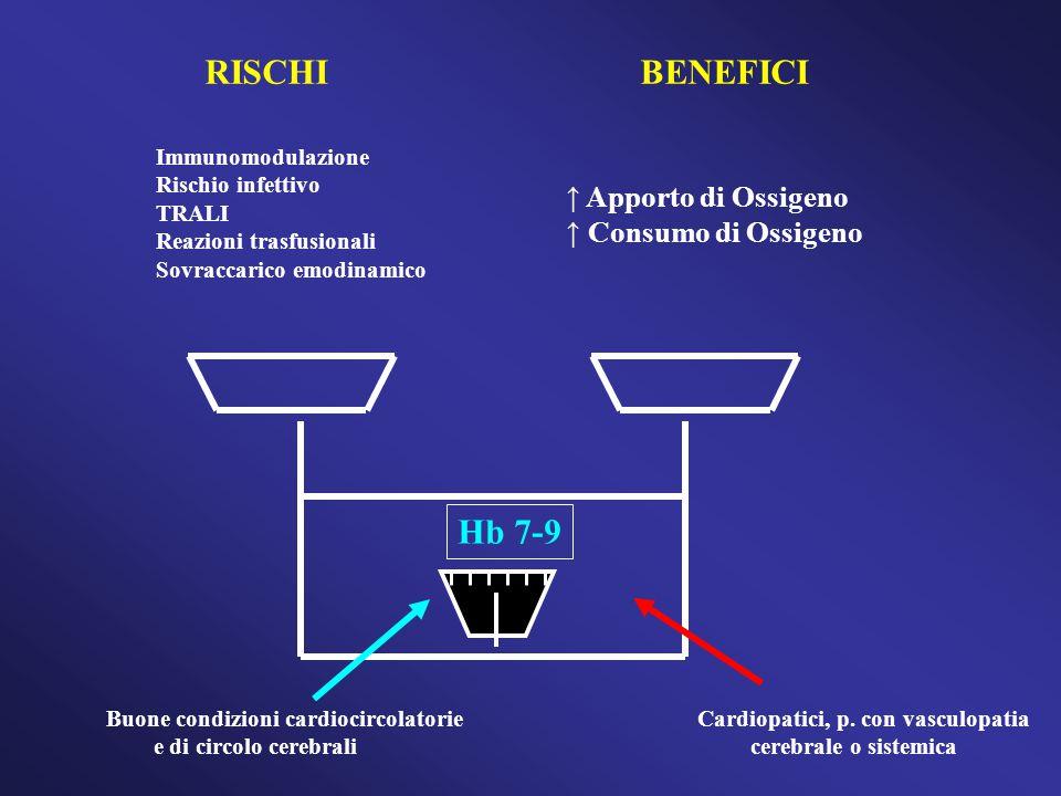 RISCHI BENEFICI Hb 7-9 Apporto di Ossigeno Consumo di Ossigeno