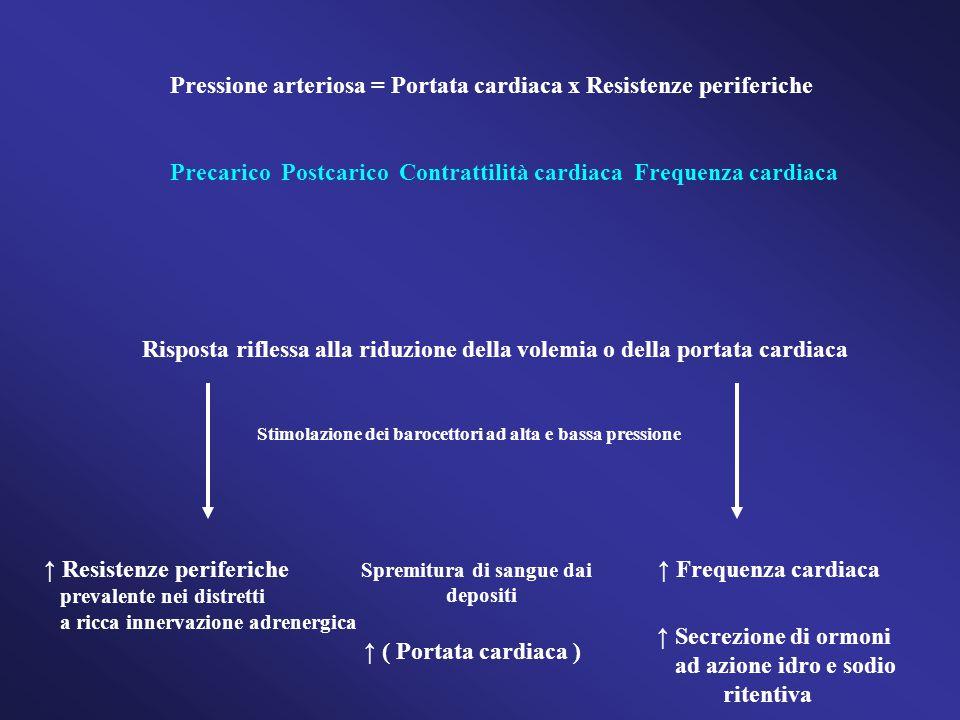 Pressione arteriosa = Portata cardiaca x Resistenze periferiche