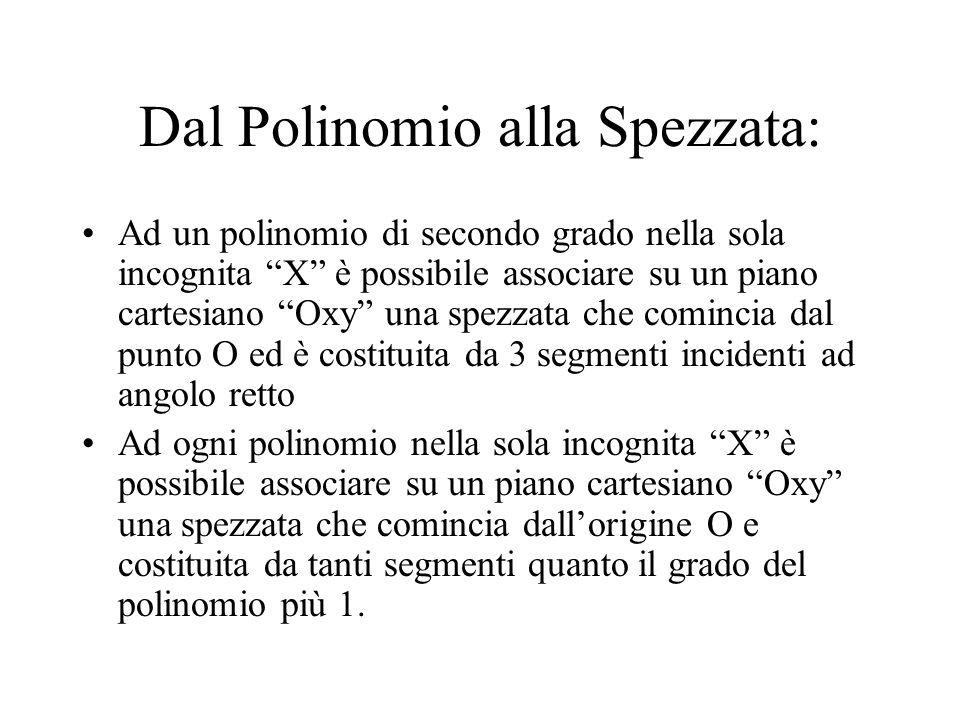 Dal Polinomio alla Spezzata: