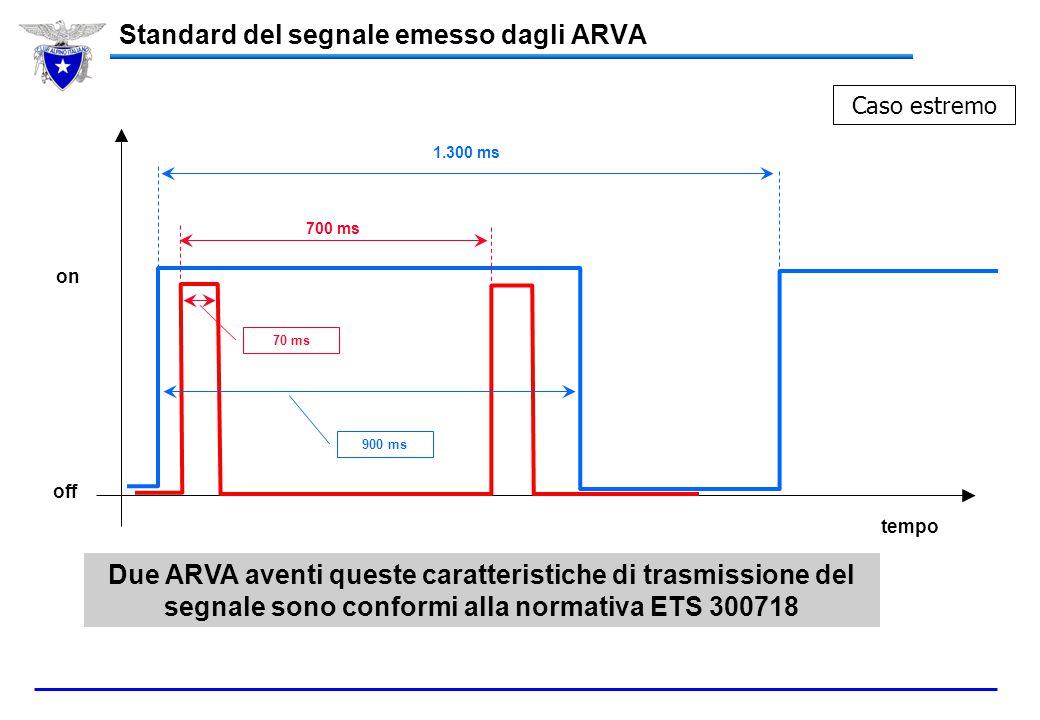 Standard del segnale emesso dagli ARVA