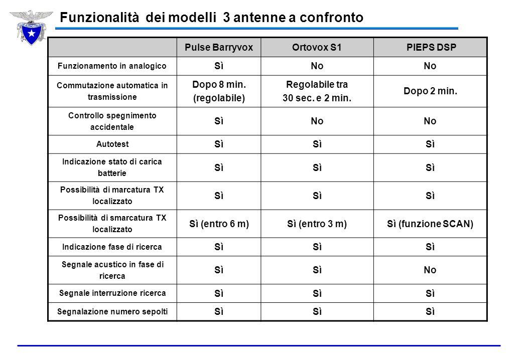 Funzionalità dei modelli 3 antenne a confronto