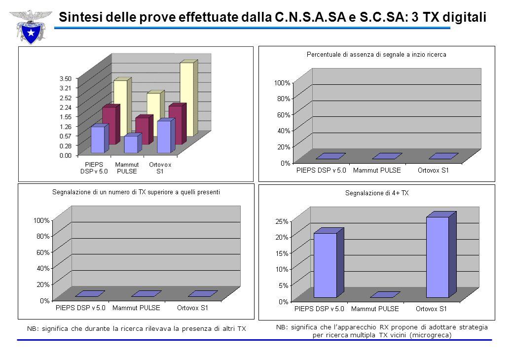 Sintesi delle prove effettuate dalla C. N. S. A. SA e S. C