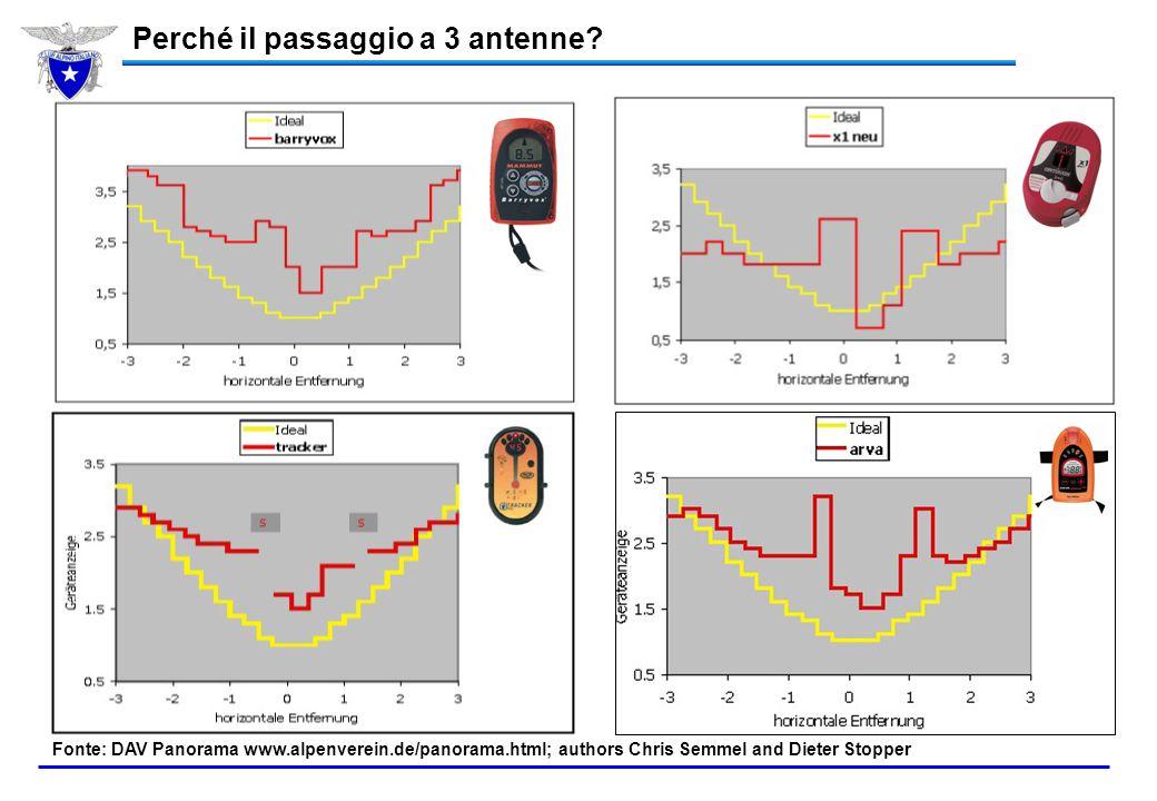 Analogico vs Digitale cosa cambia in trasmissione