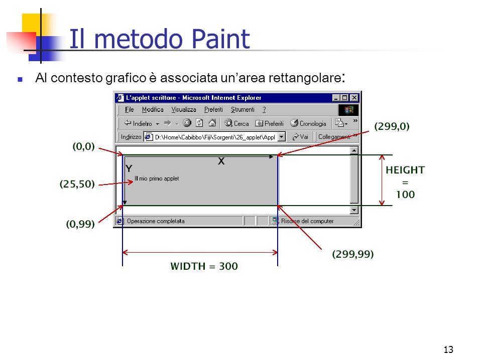 Il metodo Paint Al contesto grafico è associata un'area rettangolare: