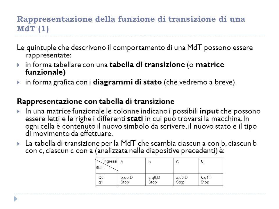Rappresentazione della funzione di transizione di una MdT (1)