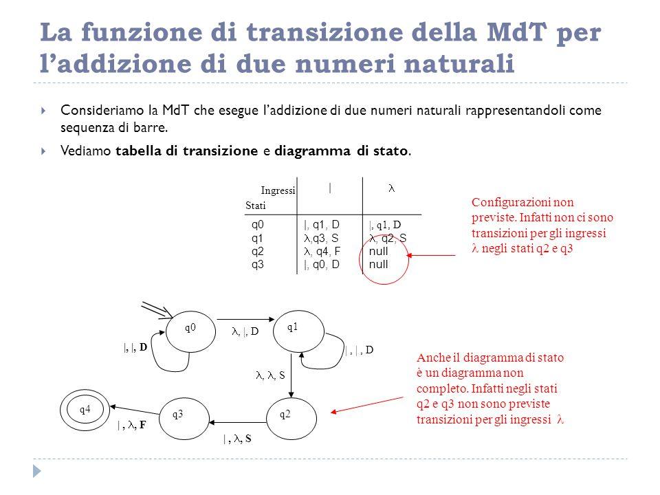 La funzione di transizione della MdT per l'addizione di due numeri naturali