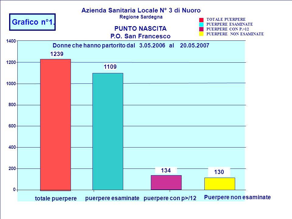 Grafico n°1. Azienda Sanitaria Locale N° 3 di Nuoro PUNTO NASCITA