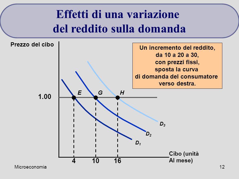 Effetti di una variazione del reddito sulla domanda