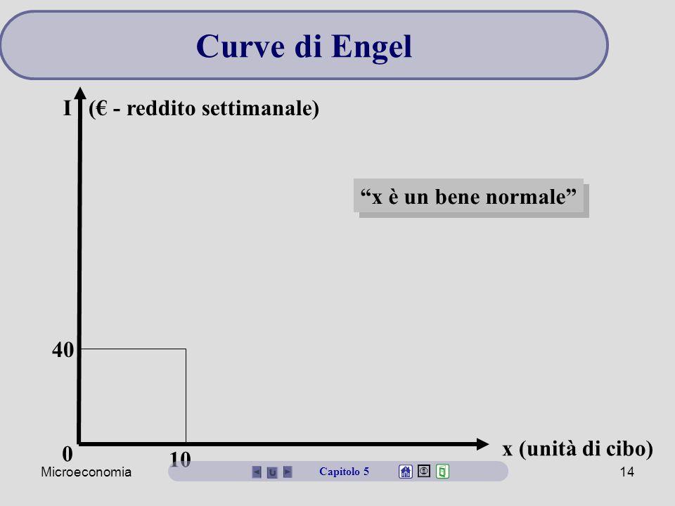Curve di Engel I (€ - reddito settimanale) x è un bene normale 40