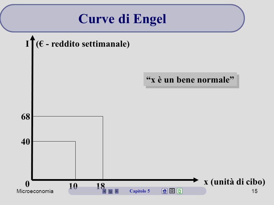 Curve di Engel I (€ - reddito settimanale) x è un bene normale 68 40