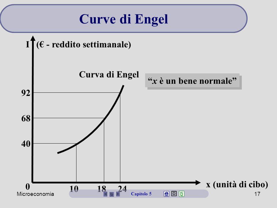 Curve di Engel I (€ - reddito settimanale) Curva di Engel
