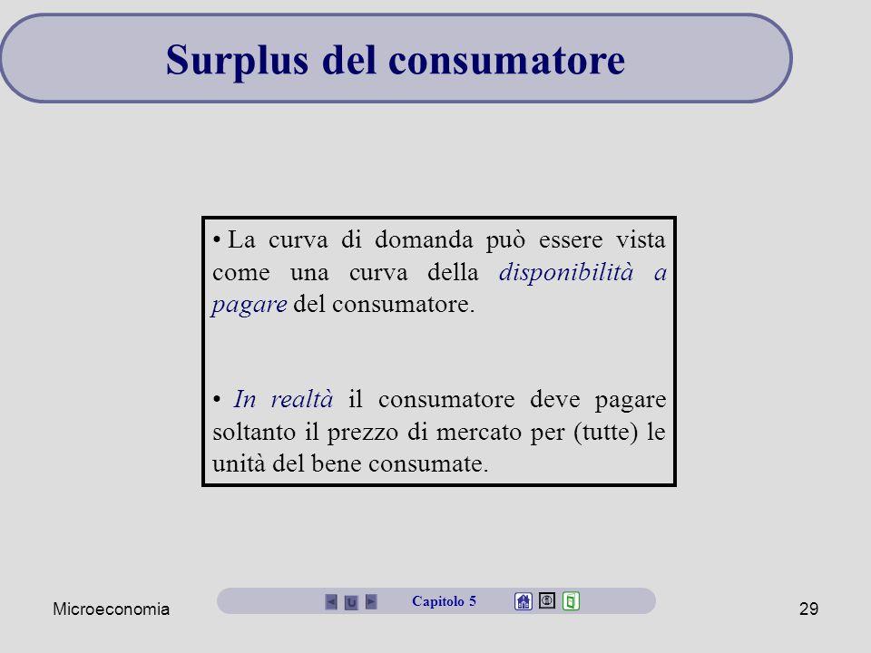Surplus del consumatore