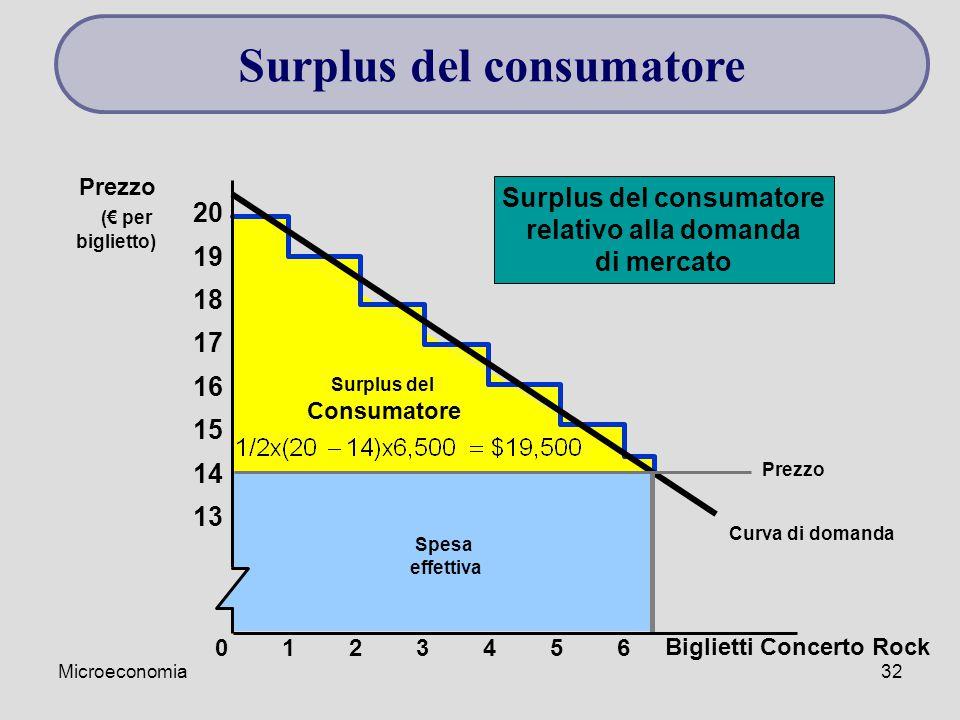 Surplus del consumatore Surplus del consumatore