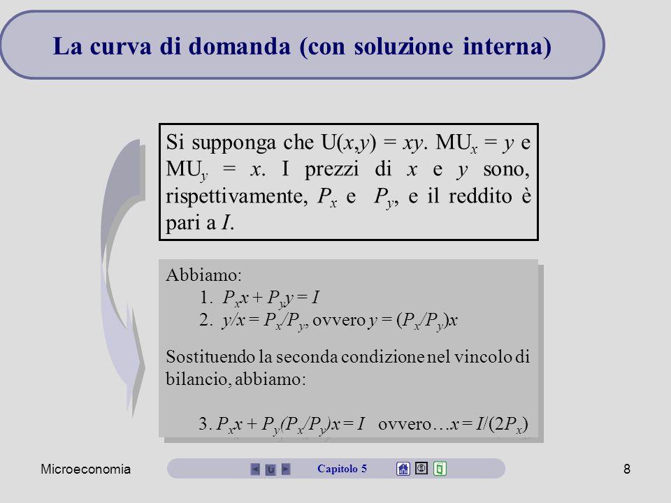 La curva di domanda (con soluzione interna)