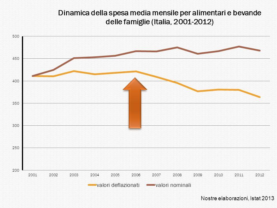 Nostre elaborazioni, Istat 2013