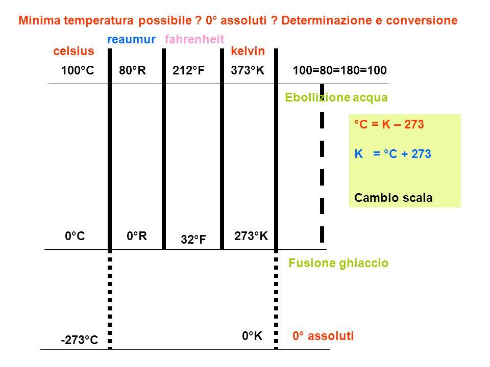 Minima temperatura possibile 0° assoluti Determinazione e conversione