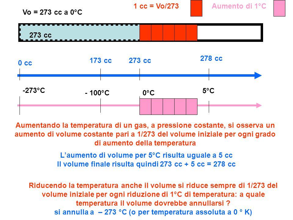 1 cc = Vo/273 Aumento di 1°C. Vo = 273 cc a 0°C. 273 cc. 278 cc. 173 cc. 273 cc. 0 cc. -273°C.