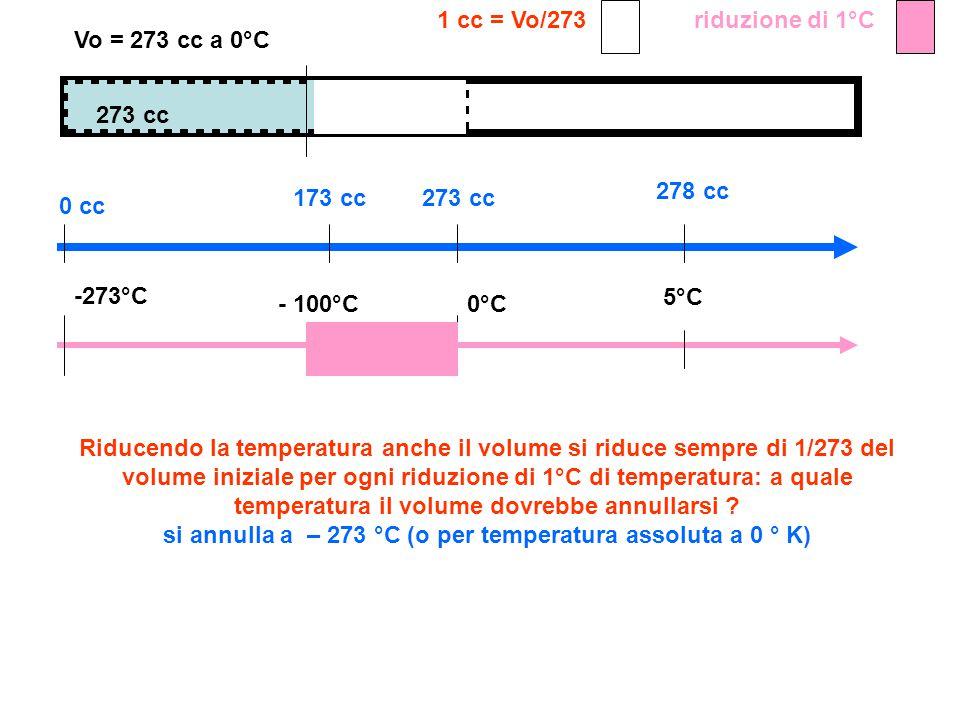 1 cc = Vo/273 riduzione di 1°C. Vo = 273 cc a 0°C. 273 cc. 278 cc. 173 cc. 273 cc. 0 cc. -273°C.