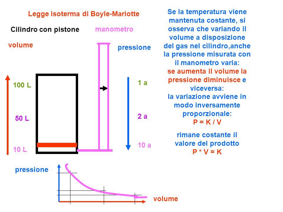 rimane costante il valore del prodotto P * V = K